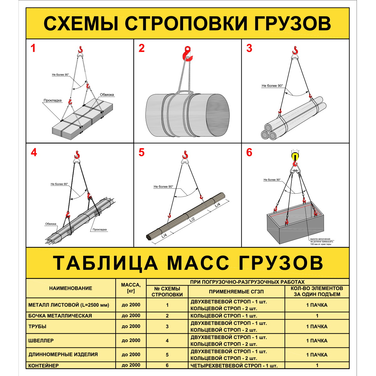 Образцы схемы строповки грузов